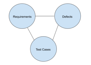 Traceability Triangle in Test Case Management